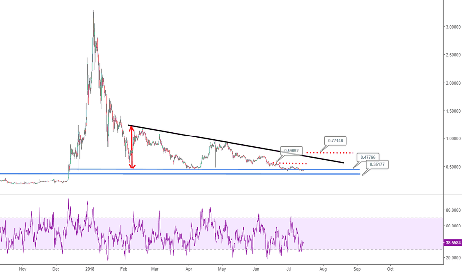 XRPUSD: Ripple (XRPUSD)'s descending triangle