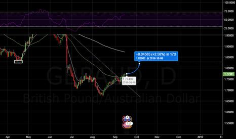 GBPAUD: GBP/AUD swing trade setup.
