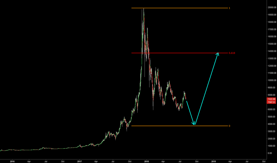 BTCUSD: Buy Low, Sell High = Profit