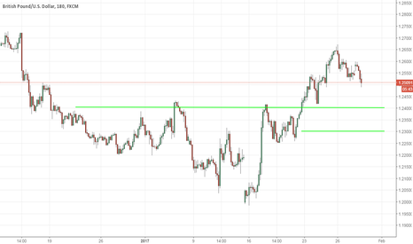 GBPUSD: GBP/USD - A Pullback Is For Buying - 1/30/2017