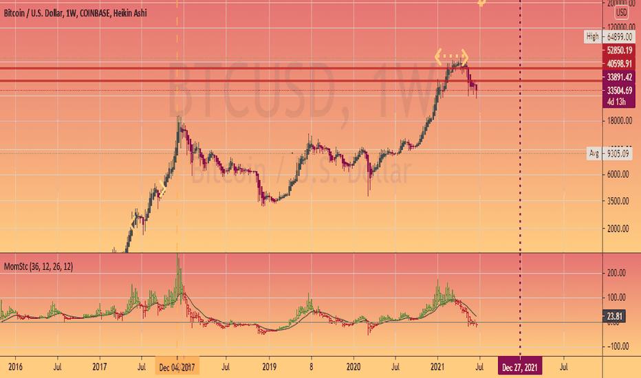 gsi rinkos bitcoin)