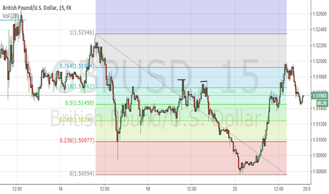 GBPUSD: GBPUSD 8AM EST Short