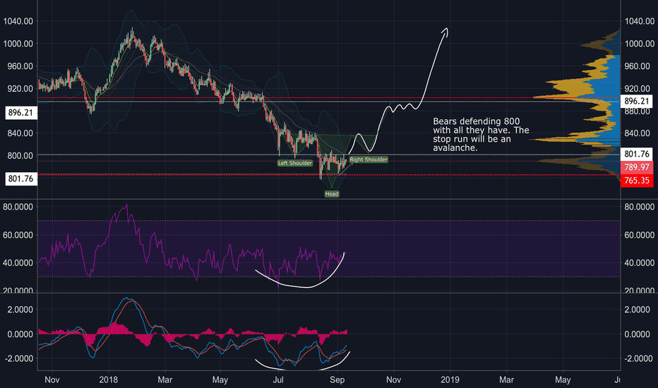 PLATINUM: Bottoms likely in for Platinum and Copper