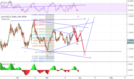 EURUSD: look for bounce  from here for wX or cont. up  to test 2580 area