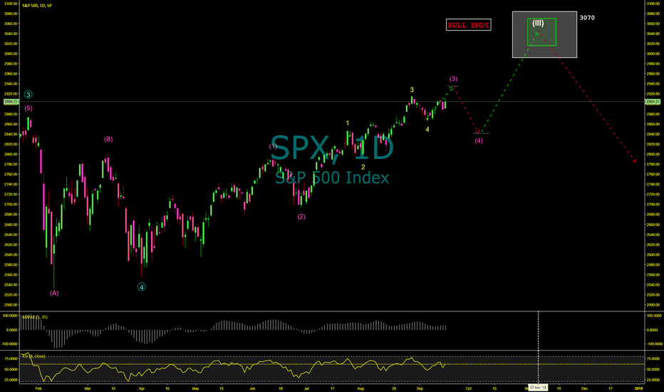 SPX: Timing the Next Market Top; Don't Wait Too Long