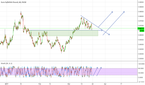 EURGBP: Little Update for Bullish moves