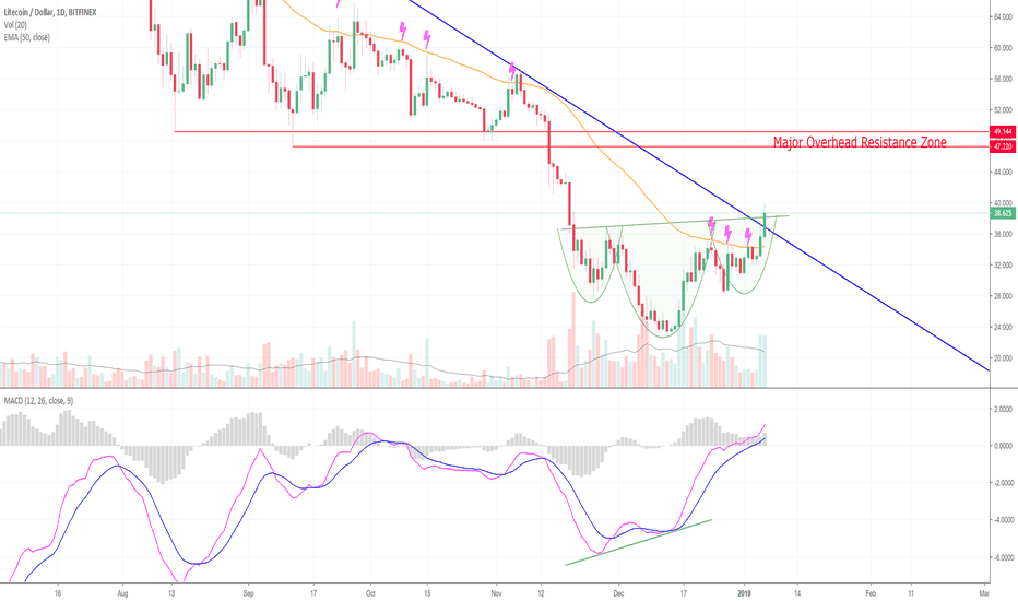 LTCUSD: Litecoin Clears All Resistance! Here's What's Next! (LTC)