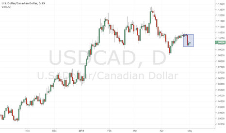 USDCAD: USDCAD - Inside Bar - More Downside