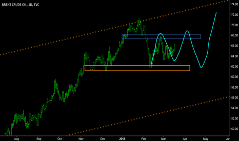 UKOIL: BRENT - Market movement seen by naked eye!