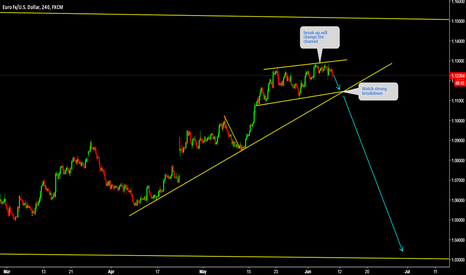 EURUSD: EURUSD If price break the top then it will change the pattern.