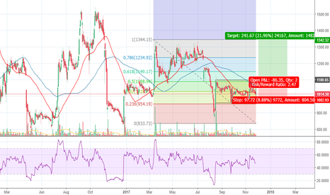 GODFRYPHLP: Godfryphlp - Will it break above the consolidation?