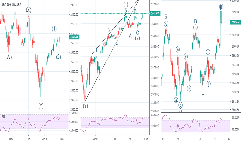 SPX: Aggiornamento S&P 500 Elliott Wave Analysis