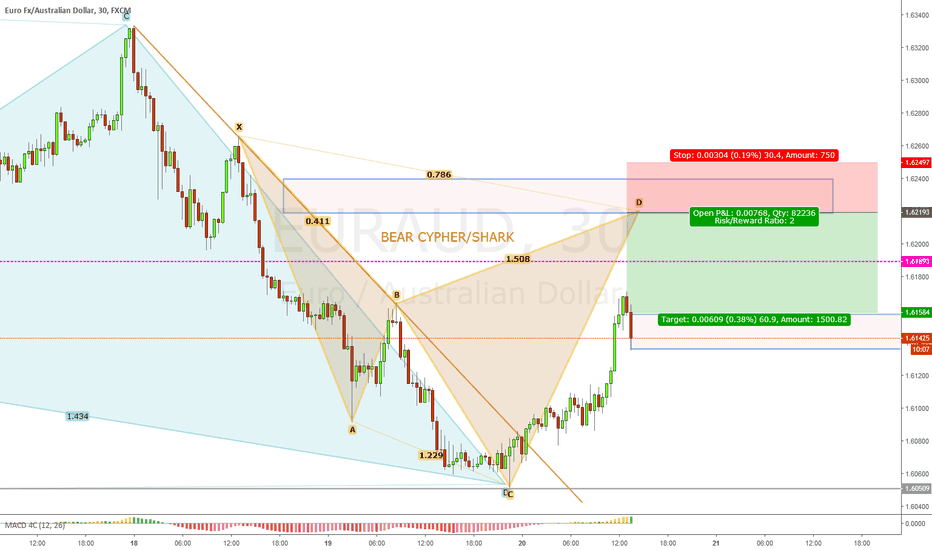 EURAUD: EURAUD SHORT POSSIBLE