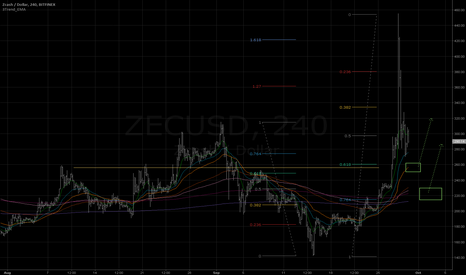 ZECUSD: Long in 260...250 area
