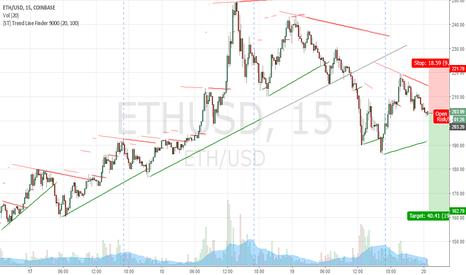 ETHUSD: ETHUSD SHORT Corrective Bull Market