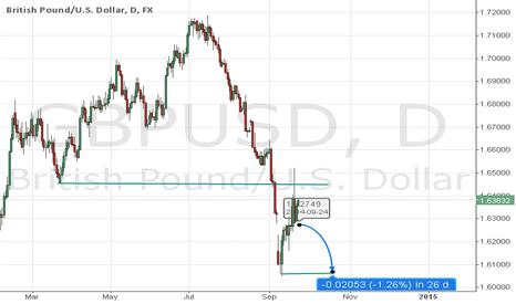GBPUSD: GBPUSD Sell View