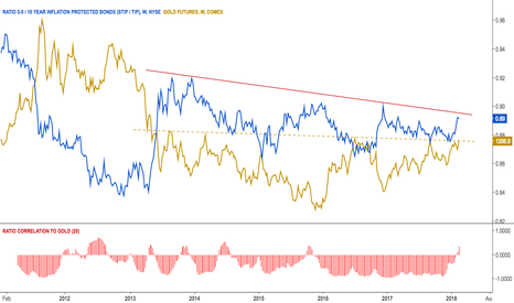 STIP/TIP: $GC_F Gold at NL area