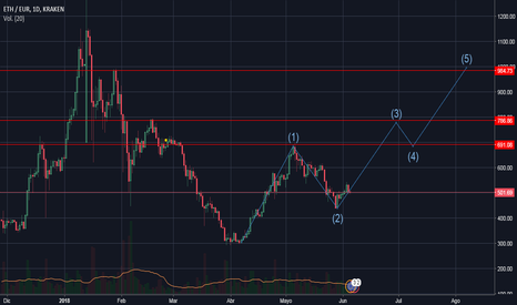 ETHEUR: ETH-EURO