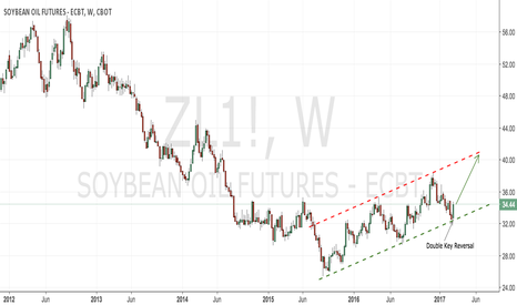 ZL1!: CBoT beanoil weekly