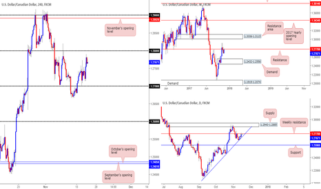 USDCAD: Our view on the USD/CAD right now...