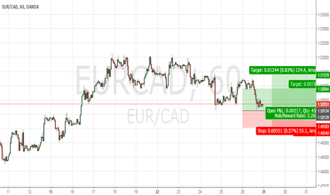 EURCAD: buy signal