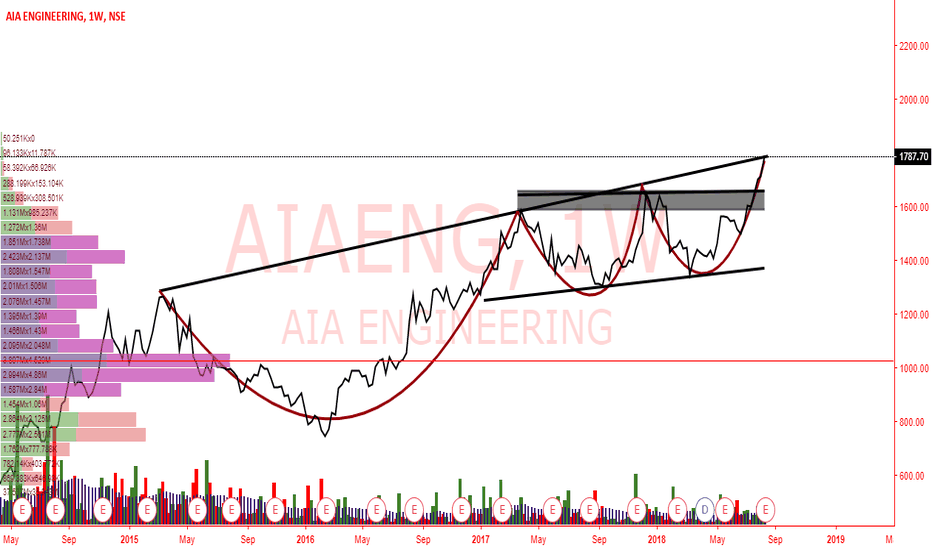 AIAENG: AIAENG-Triangle Pattern