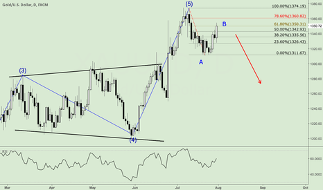 XAUUSD: XAU/USD will lower soon