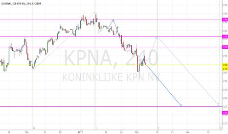 KPN: Forecast KPN: More downside > drop to 2.35