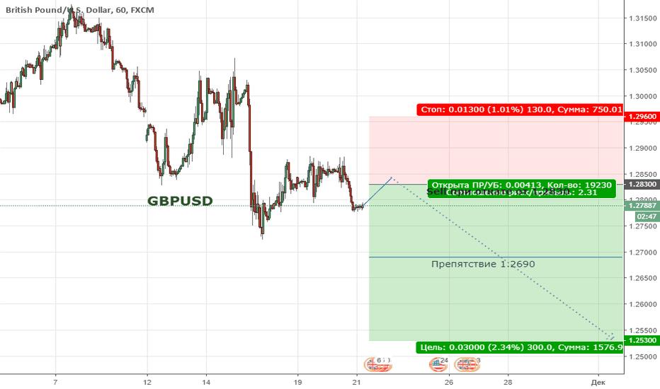 GBPUSD: GBPUSD. Цена продолжает находиться в широкой коррекции