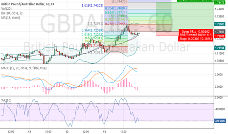 GBPAUD: GBPAUD 1 Hr Trend following