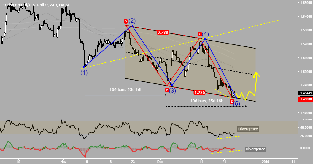 GbpUsd - Bulls - Dont hide under the rocks