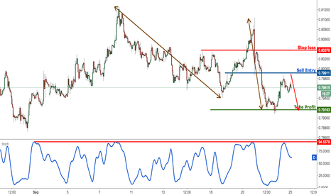 AUDUSD: AUDUSD profit target reached perfectly, prepare to sell