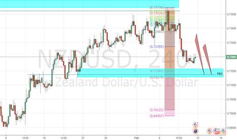 NZDUSD: NU continue downtrend