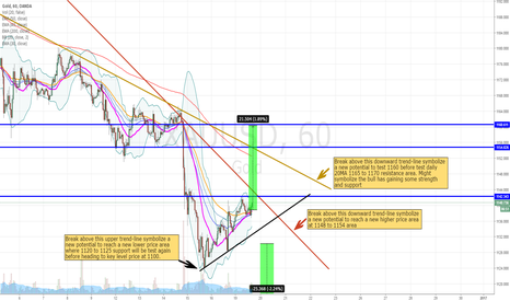 XAUUSD: Interesting outlook for Gold