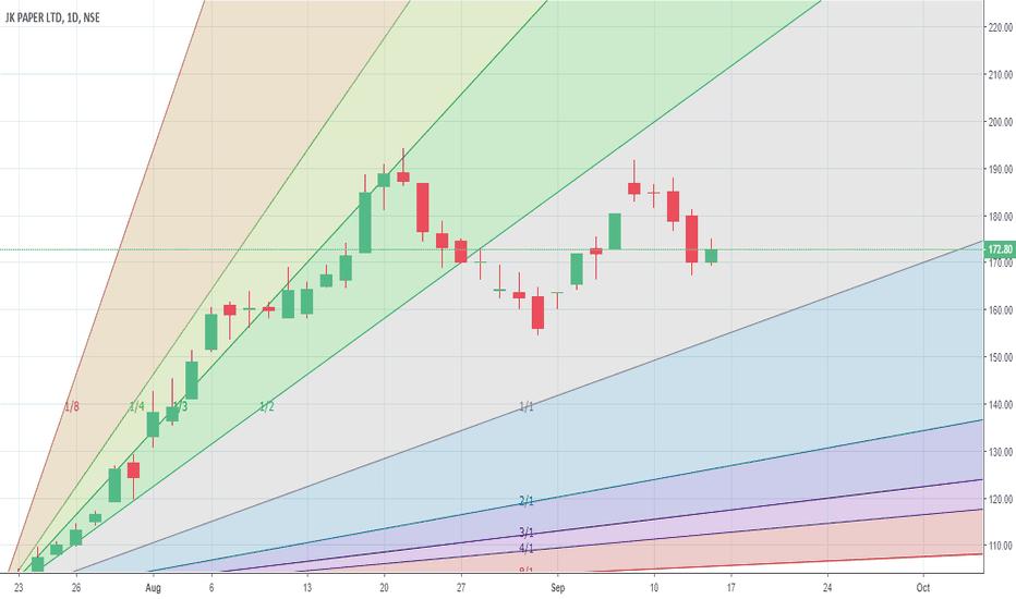 JKPAPER: Chart bullish