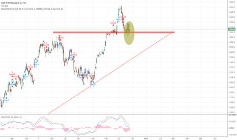 DAX: DAX w trendzie spadkowym ?