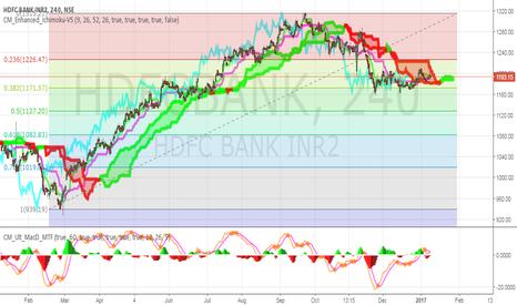 HDFCBANK: Waiting for a cloud break again.