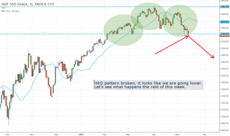SPX: SPX going lower