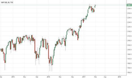 SPX: a failure to rise could be bad.
