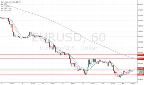 EURUSD: Decline extended?