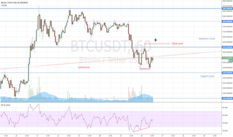 BTCUSDT: Bitcoin Double Bottom