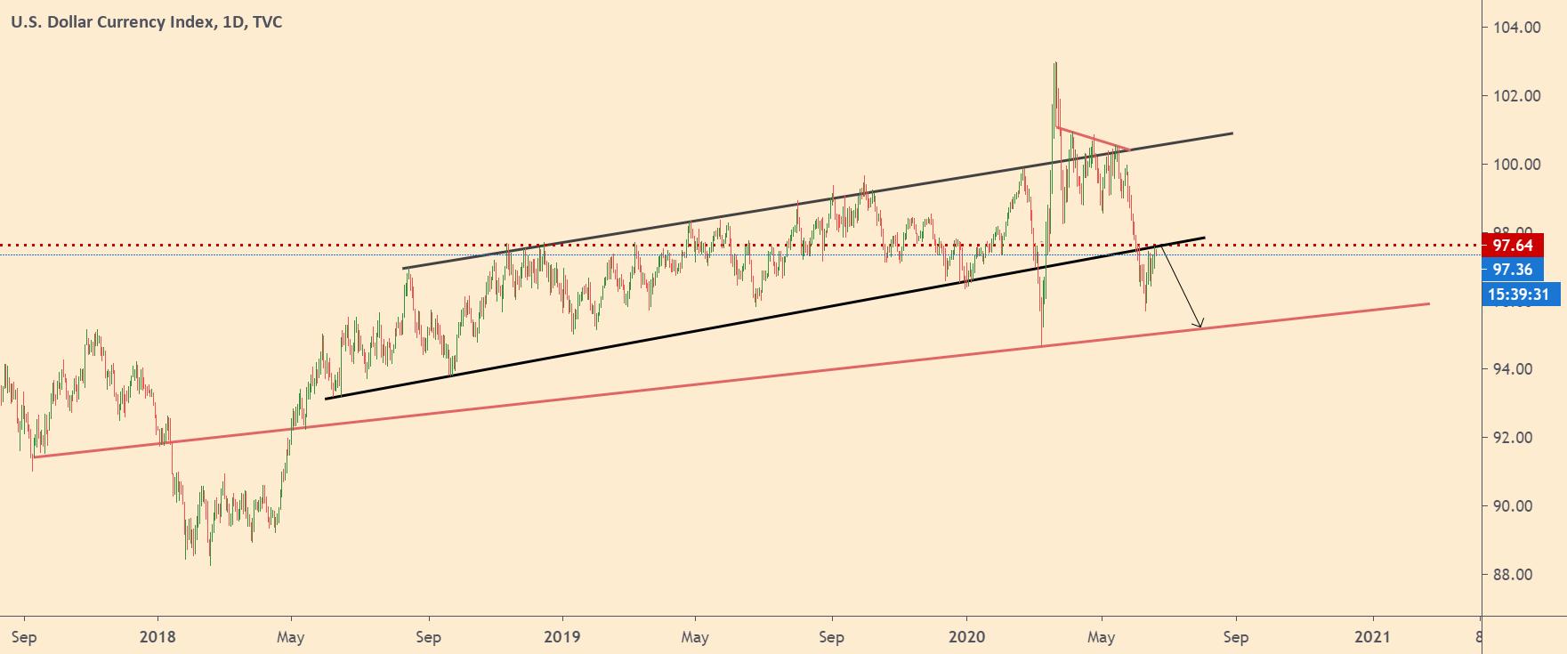 Dollar-chart