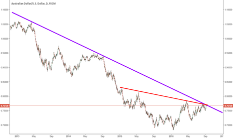 AUDUSD: AUDUSD is testing a multi-year trend resistance