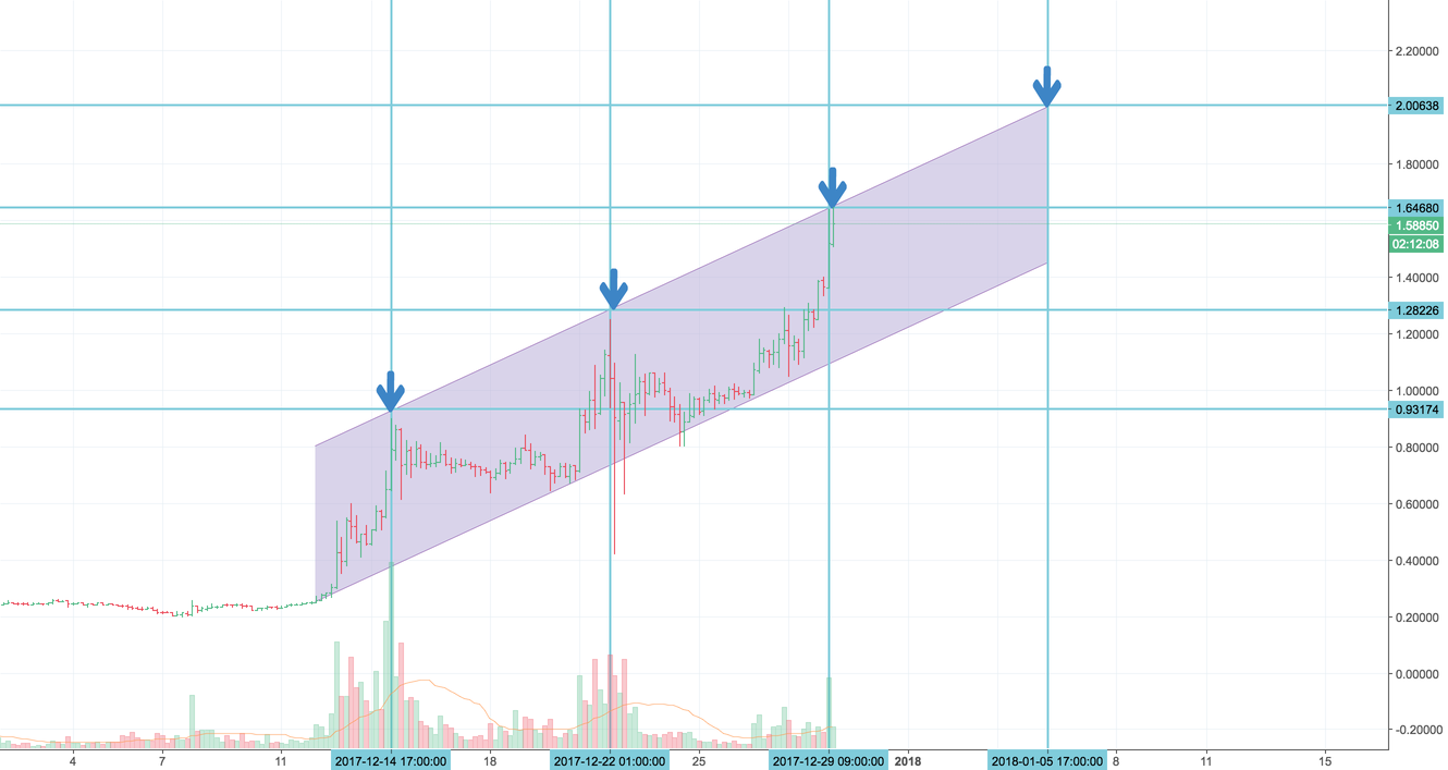 XRP periodical pattern