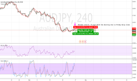 AUDJPY: AUD/JPY Short Coming into play