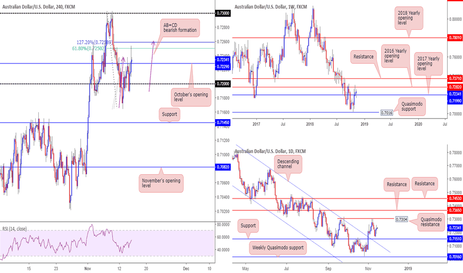 AUDUSD: Technical picture going into Aussie data...