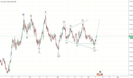 EURUSD: scenario 2 on EUR