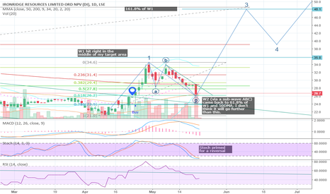 IRR: #IRR #IronridgeResources - Prime location for 3rd wave to begin