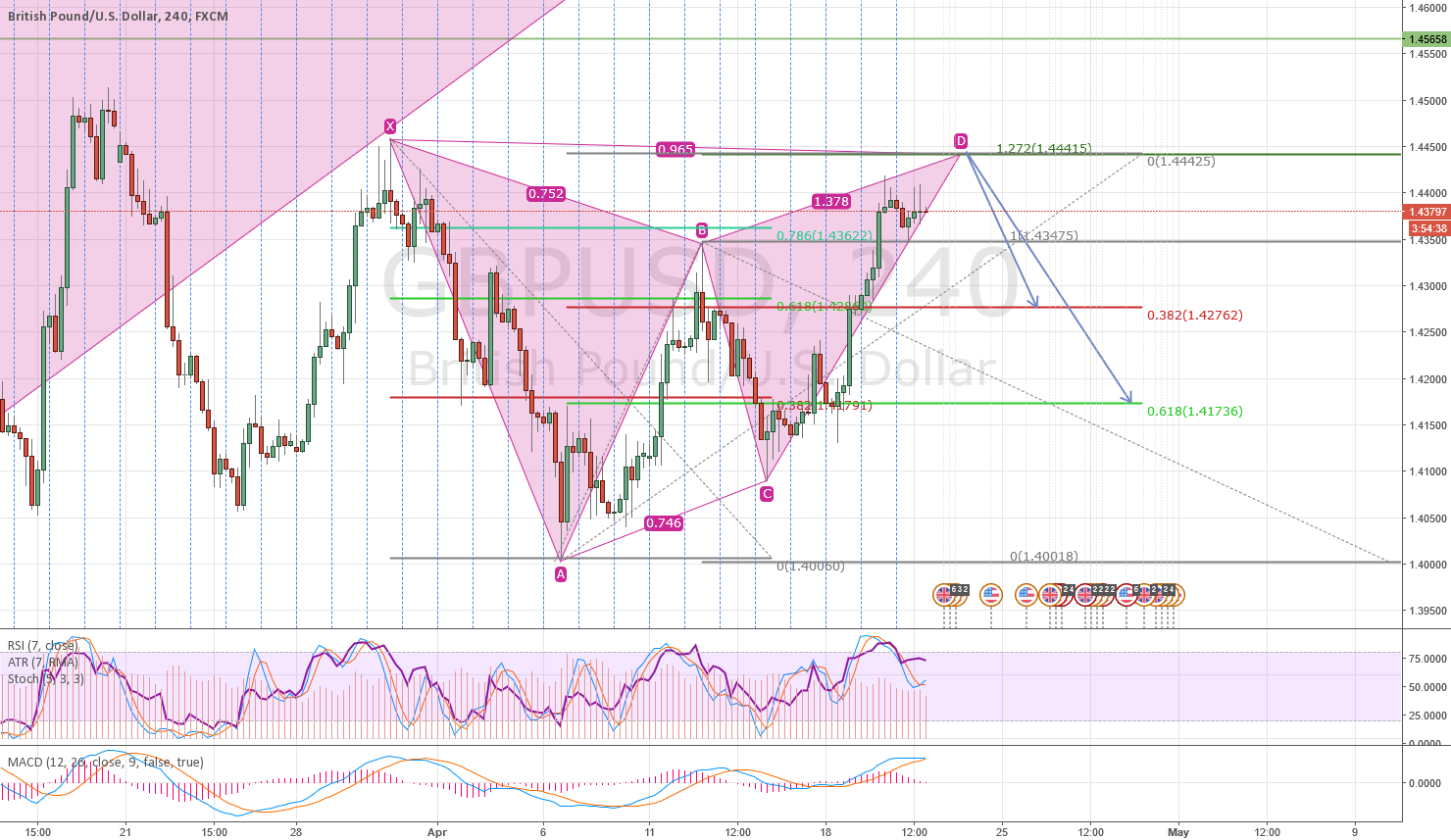 GBPUSD, 240 Bearish Gartley lines up with previous swing high