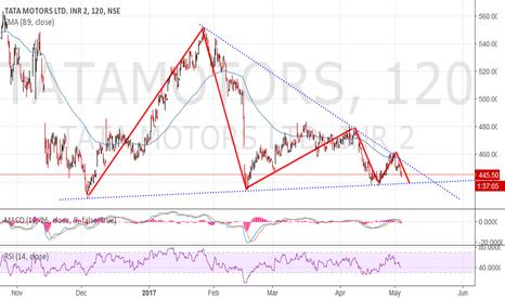 TATAMOTORS: Tatamotors..range expansion. Descending triangle in progress